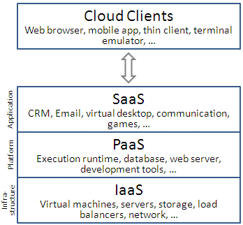 Cloud_computing_layers