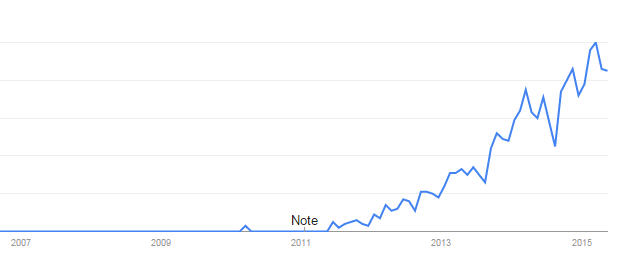 Big Data Google Trends