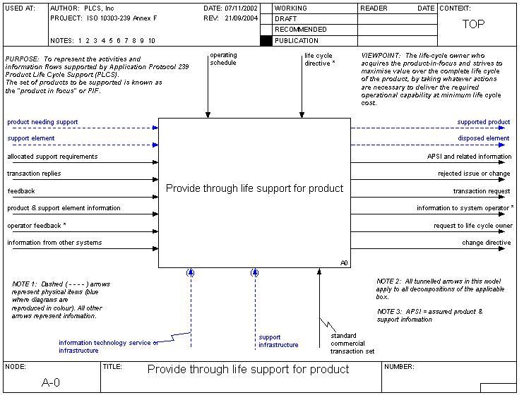PLCS activity model