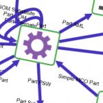 modèle de données PLM Aras Innovator