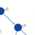 cytoscape graph pour PLM