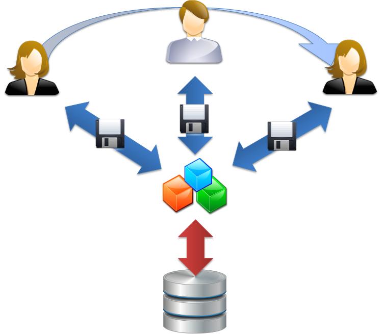 dataprocessinternally