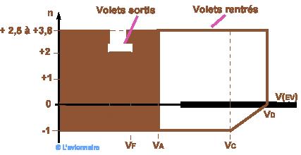 DomaineEnvTransport