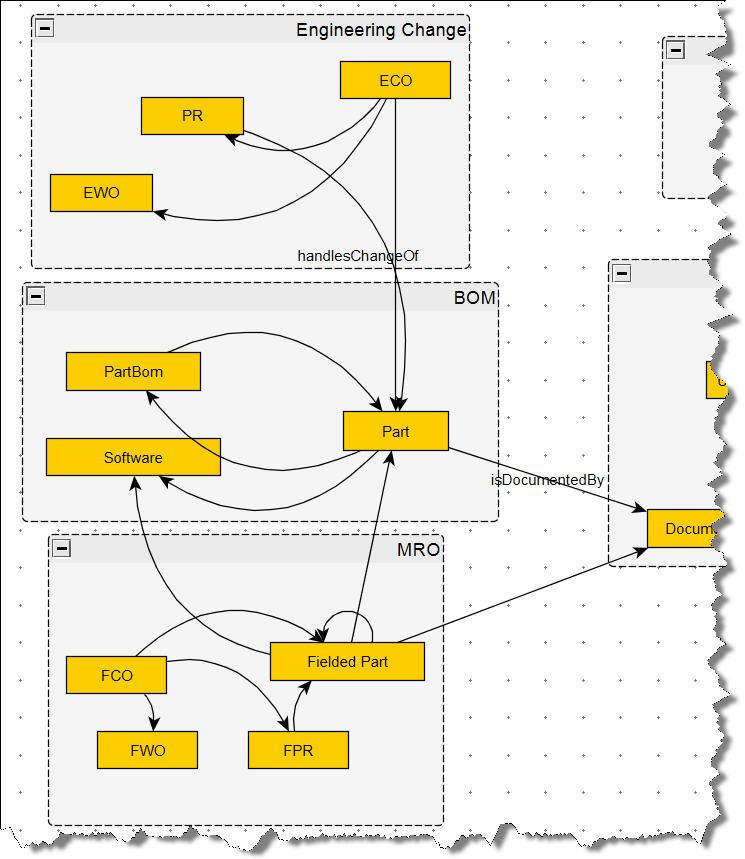 modèle de données MRO