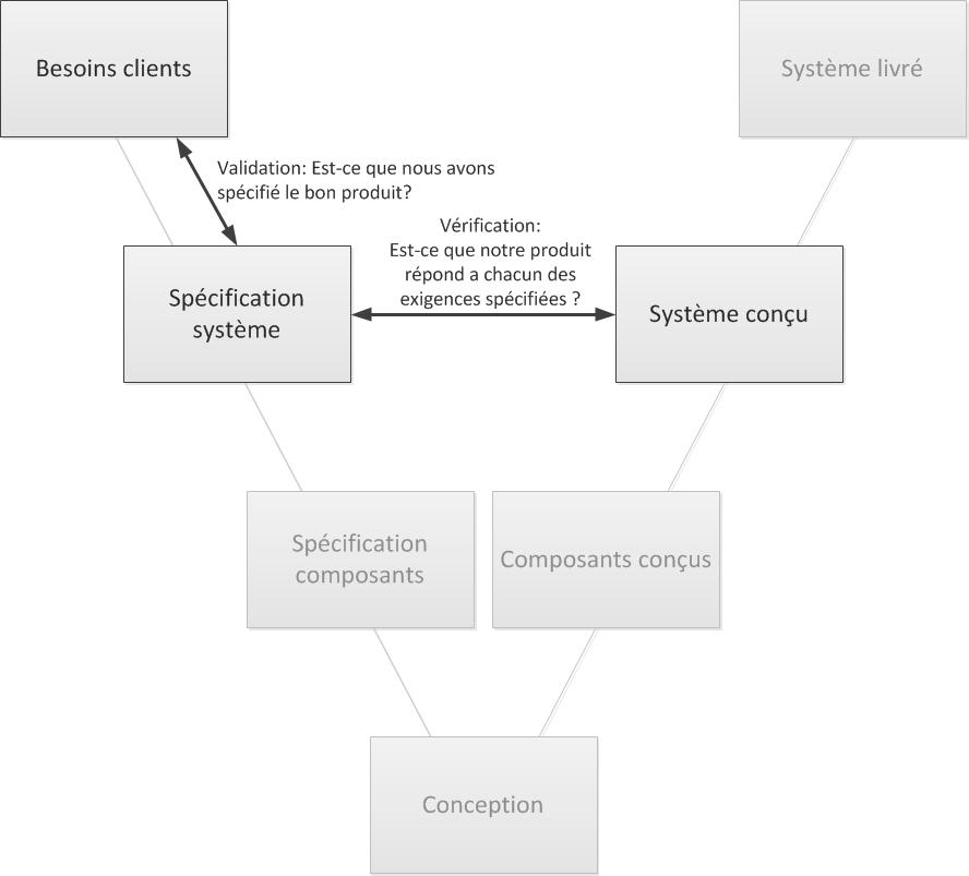Validation et Verification